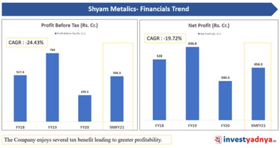 Shyam Metalics - Profit before Tax and Net Profit