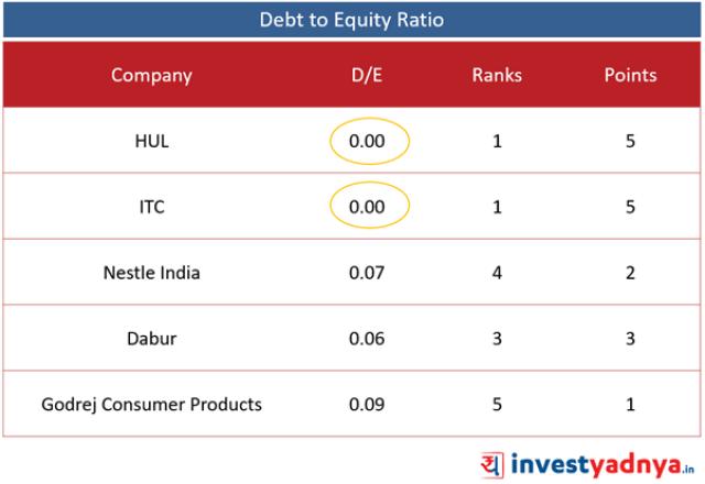 Top 5 FMCG Companies- D/E Ratio