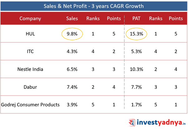 Top 5 FMCG Companies- Sales & Net Profit- 3 Years CAGR