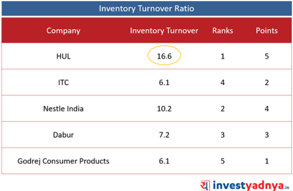 Top 5 Companies- Operating Performance Ratios- Inventory Turnover Ratio