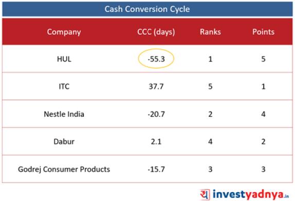 Top 5 FMCG Companies- Cash Conversion Cycle
