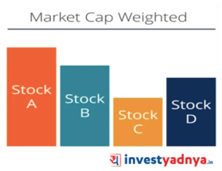 Market Cap Weighted Index