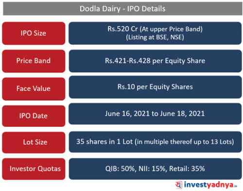 Dodla Dairy- IPO Details
