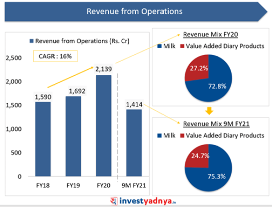 Dodla Dairy- Revenue from Operations
