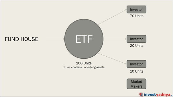 How ETF Works