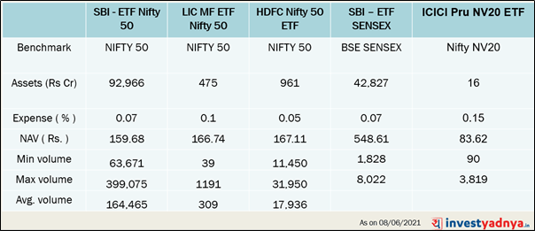 Various ETFs in the market