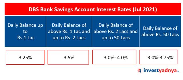DBS Bank Saving Account Interest Rates (Jul 2021)