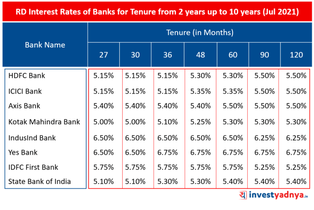 RD Interest Rates of Banks for Tenure from 2 years up to 10 years (Jul 2021)