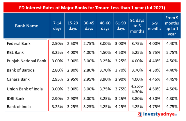 FD Interest Rates of Major Banks for Tenure Less than 1 year (Jul 2021)