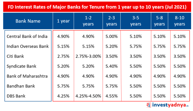 FD Interest Rates of Major Banks for tenure from 1 year Jul 2021