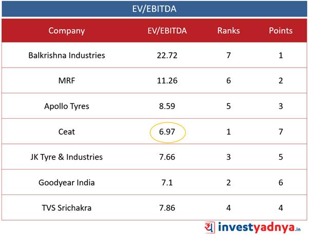 Best Tyre companies - EV/EBITDA