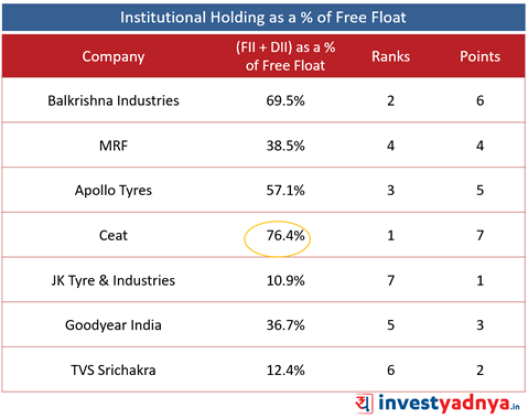 Best Tyre companies - Institutional Holdings (FII + DII)