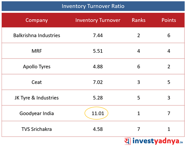 Best Tyre companies - Operating Performance Ratios- Inventory Turnover Ratio