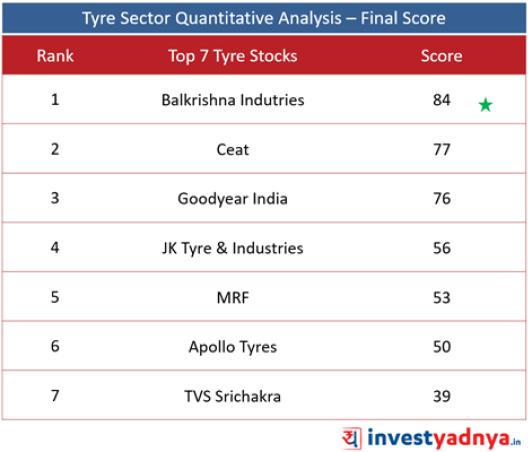 Best Tyre companies - Final Score