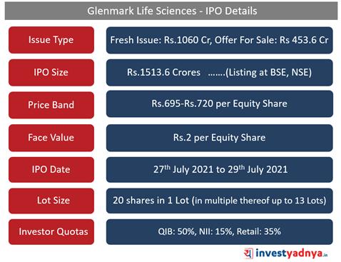 Glenmark Life Sciences- IPO Details