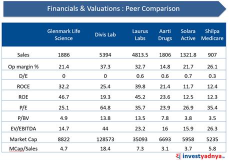 Glenmark Life Sciences- Financial Valuations: Peer Comparisons