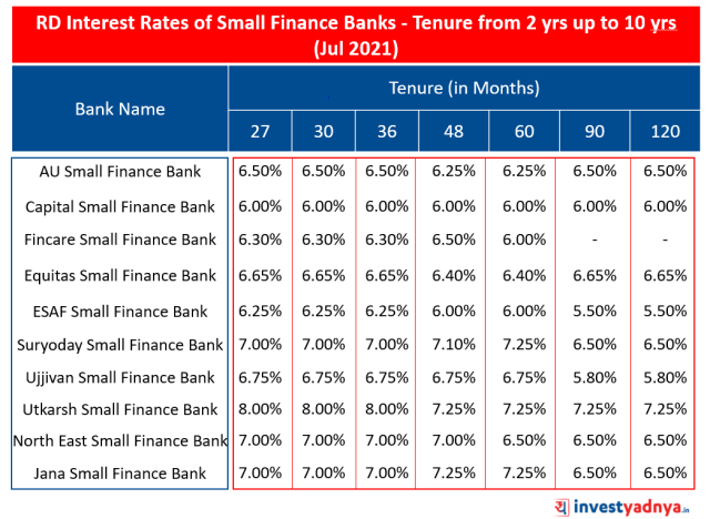 Rd Interest Rates of Small Finance Banks- Tenure from 2 yrs up to 10 yrs (Jul 2021)
