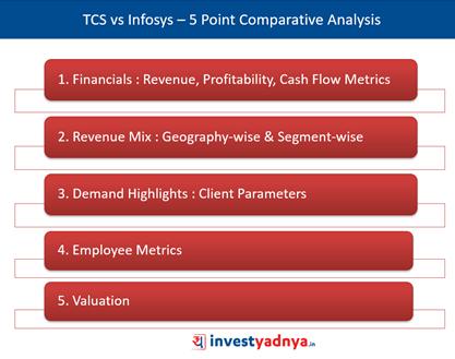 TCS Vs. Infosys- 5-Point Analysis