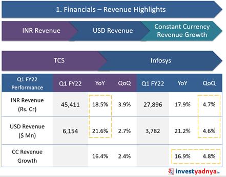 TCS Vs. Infosys- Revenue Highlights