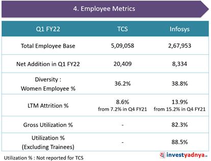 TCS Vs. Infosys- Employee Metrics