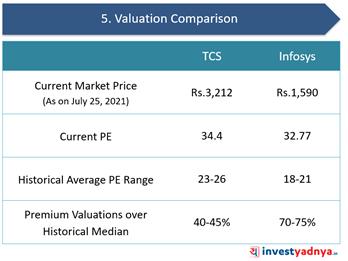 TCS Vs. Infosys- Valuation Comparison