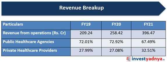Krsnaa Diagnostics- Revenue Breakup