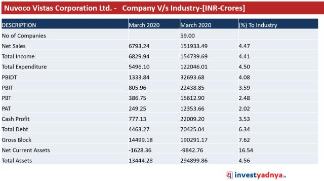 Nuvoco Vistas Corporation Ltd. - Company V/s Industry-[INR-Crores]