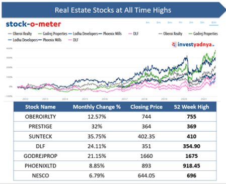 Real Estate Sector- Real Estate Stocks at All-Time Highs