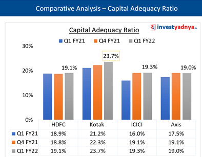 Key Ratios- Capital Adequacy Ratio