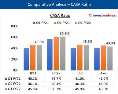 Key Ratios- CASA Ratio