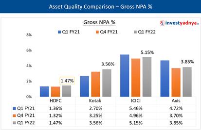 Asset Quality- Gross NPA %