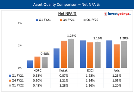Asset Quality- Net NPA %