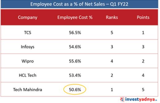 Top 5 Companies- Employee Cost as % of Net Sales