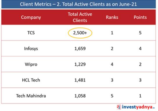 Top 5 IT Companies- Client Metrics: Total Active Clients (June 2021)