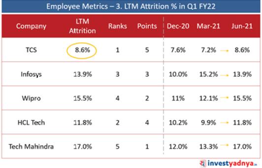 Top 5 IT Companies- Employee Metrics: LTM Attrition (June 2021)