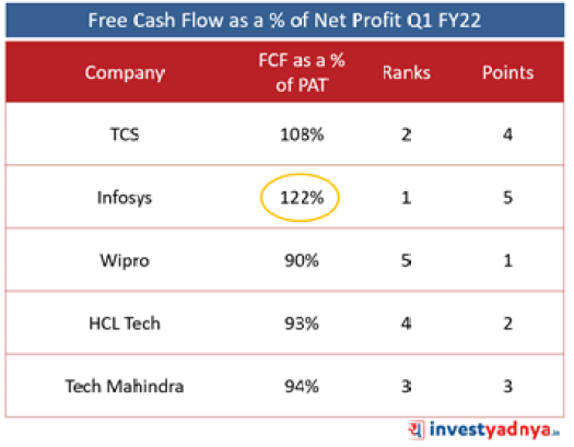 Top 5 IT Companies- Free Cash Flow per share