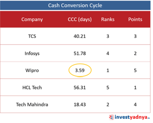 Top 5 IT Companies- Cash Conversion Cycle