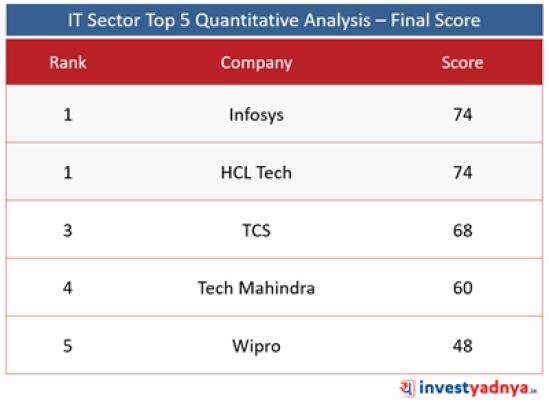 Top 5 IT Companies- Final Score