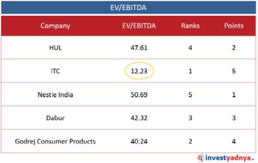 Top 5 FMCG Companies- EV/EBITDA