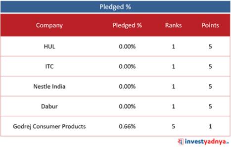 Top 5 FMCG Companies- Pledged %