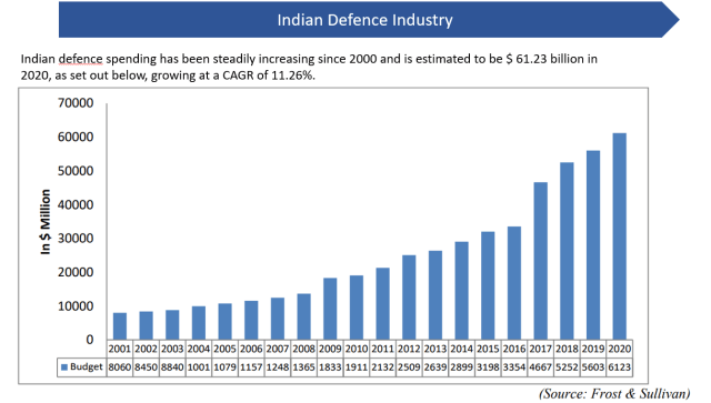 Paras Defense IPO- Industry Overview