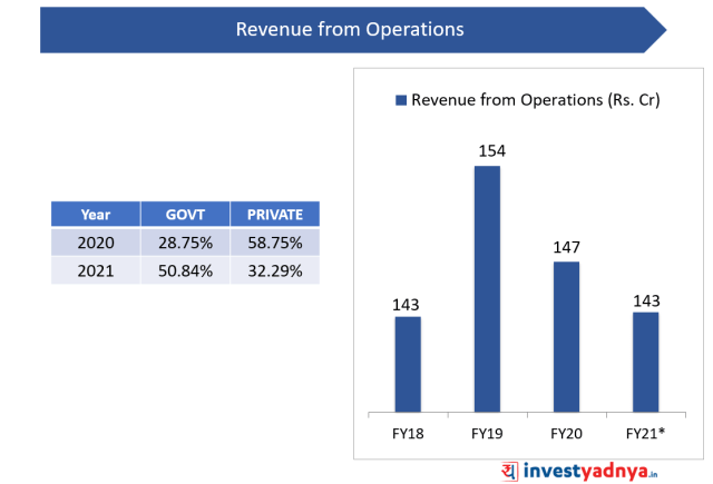 Paras Defense IPO- Financial Performance