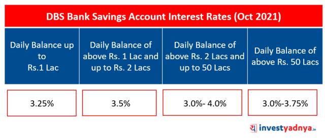 DSB Bank Saving Account Interest Rates (Oct 2021)