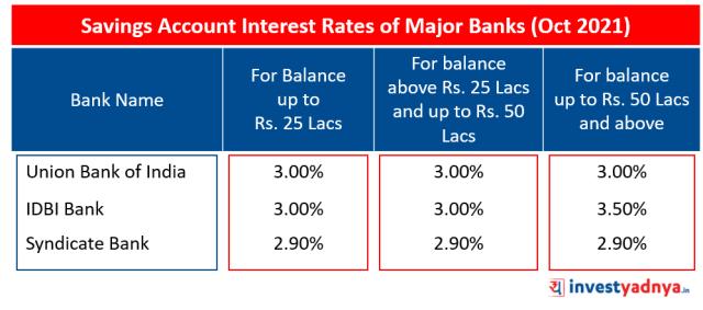Saving Account Interest Rates of Major Banks (Oct 2021)