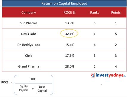 Top 5 Pharma Companies- ROCE