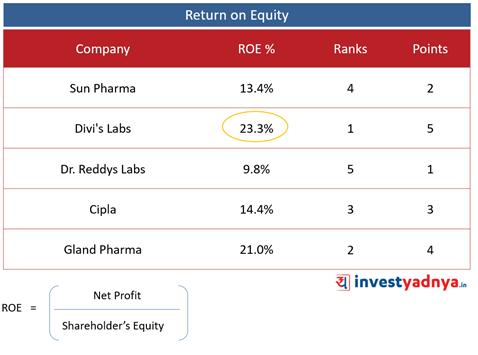 Top 5 Pharma Companies- ROE