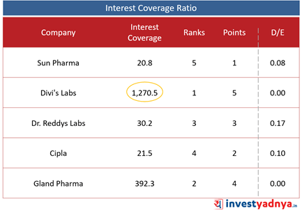 Top 5 Pharma Companies- Interest Coverage Ratio