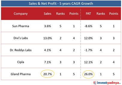 Top 5 Pharma Companies- Sales & Net Profit Growth- 5 Years CAGR