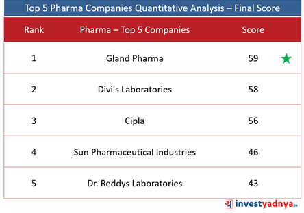 Top 5 Pharma Companies- Final Score