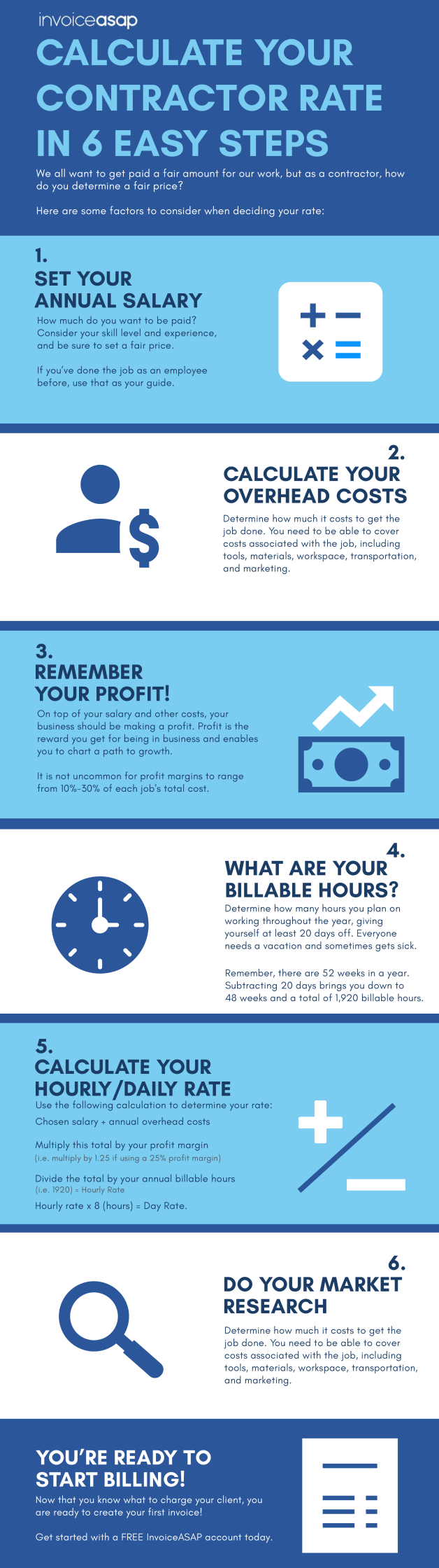 infographic showing how to set your contractor rates